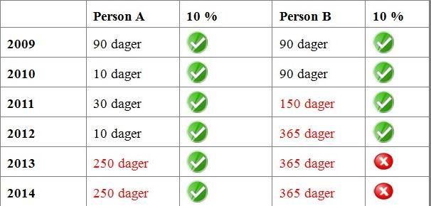 tabel perioada ani deducere 10 procente