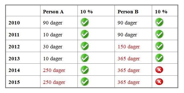 tabel standard deduction