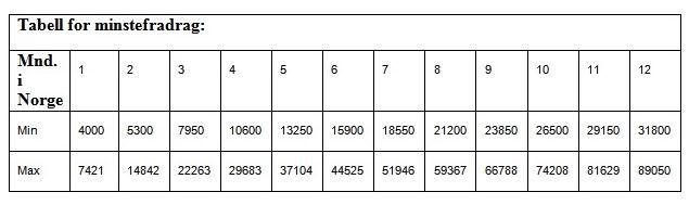 tabell for minstefradrag 2016